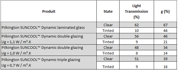 pilkington dynamic sun control laminated glass